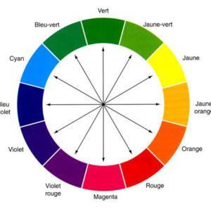 Bien choisir et associer les couleurs de ma cuisine for Cercle chromatique decoration